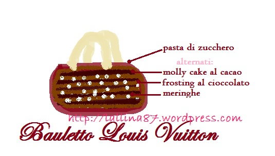 schema louis vuitton